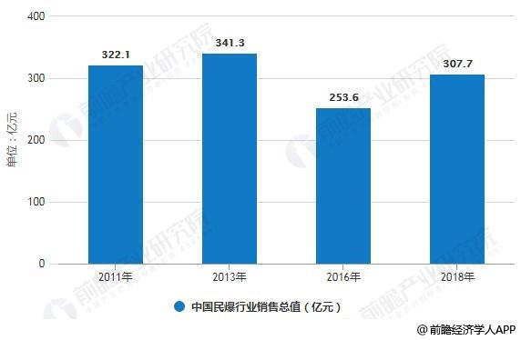 2011-2018年中国民爆行业销售总值统计情况