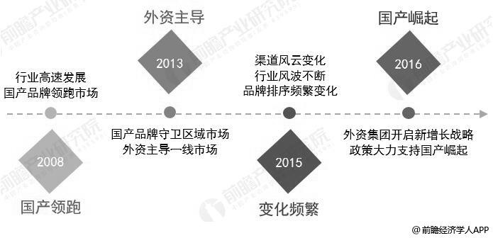 中国奶粉行业发展历程分析情况