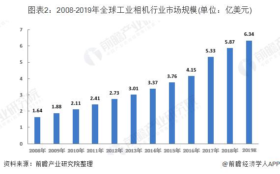 图表2:2008-2019年全球工业相机行业市场规模(单位:亿美元)