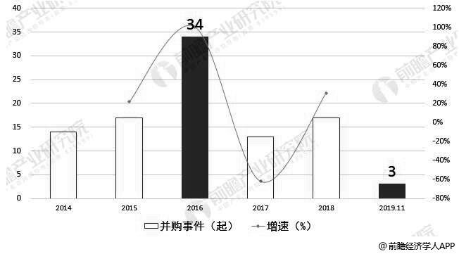 2014-2019年前11月中国印刷包装上市企业并购数量统计及增长情况