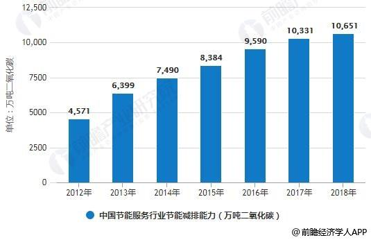 2012-2018年中国节能服务行业节能减排量变化情况