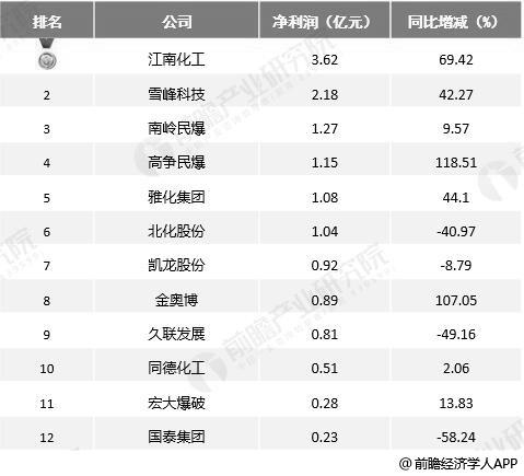2019年前三季度中国民爆行业上市企业净利润TOP12统计情况