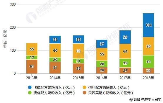 2013-2018年重点国产品牌配方奶粉收入统计情况