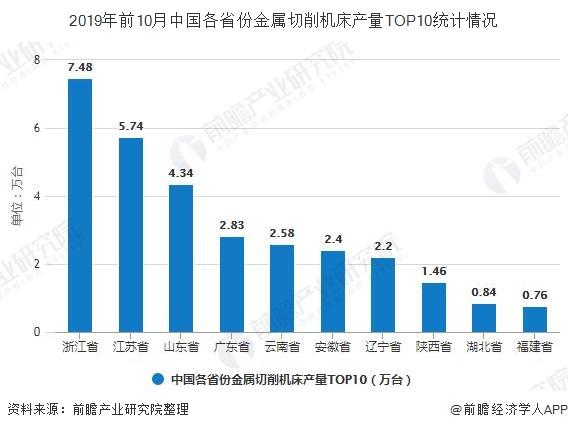 2019年前10月中国各省份金属切削机床产量TOP10统计情况