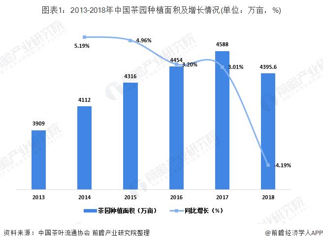 图表1:2013-2018年中国茶园种植面积及增长情况(单位:万亩,%)