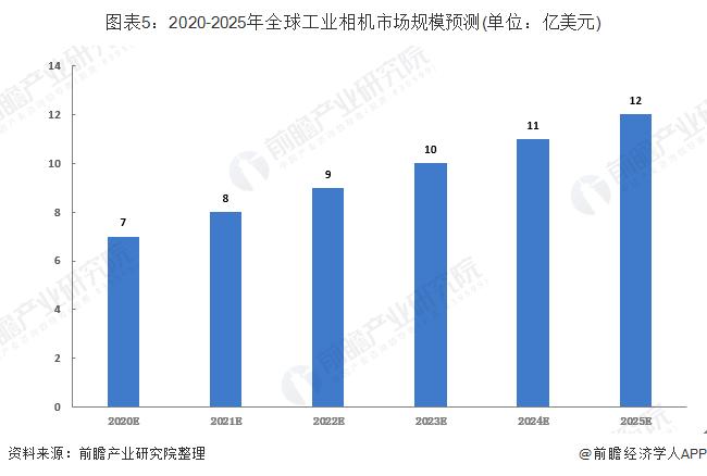 图表5:2020-2025年全球工业相机市场规模预测(单位:亿美元)