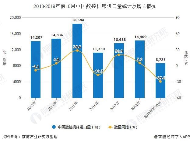 2013-2019年前10月中国数控机床进口量统计及增长情况