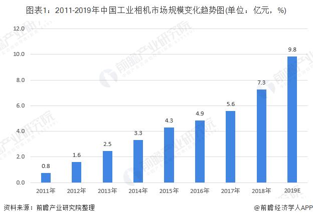 图表1:2011-2019年中国工业相机市场规模变化趋势图(单位:亿元,%)