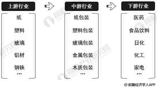 包装行业产业链分析情况