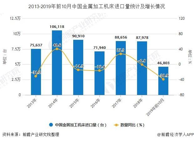 2013-2019年前10月中国金属加工机床进口量统计及增长情况