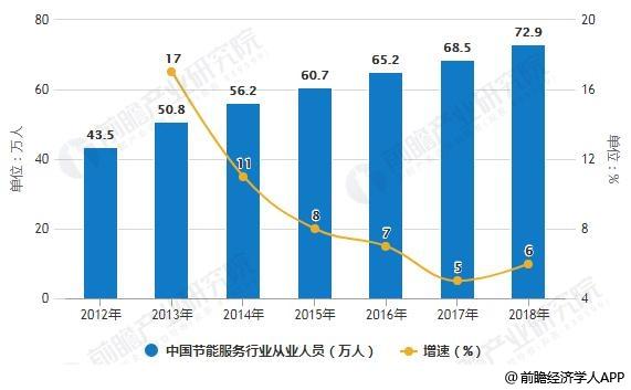 2012-2018年中国节能服务行业从业人员统计及增长情况