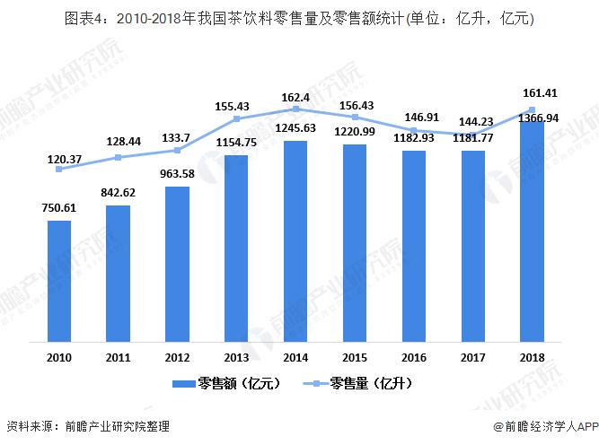 图表4:2010-2018年我国茶饮料零售量及零售额统计(单位:亿升,亿元)