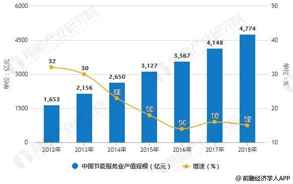 2012-2018年中国节能服务业产值规模统计及增长情况