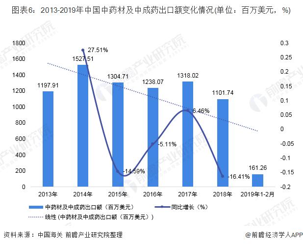 图表6:2013-2019年中国中药材及中成药出口额变化情况(单位:百万美元,%)