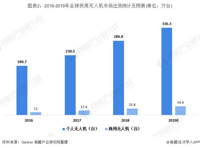 图表2:2016-2019年全球民用无人机市场出货统计及预测(单位:万台)