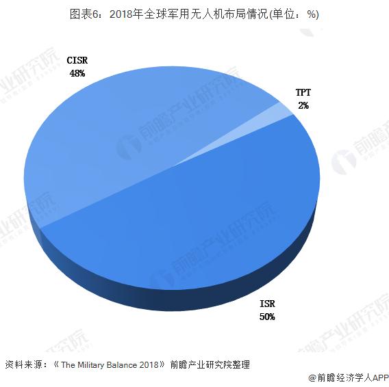 图表6:2018年全球军用无人机布局情况(单位:%)