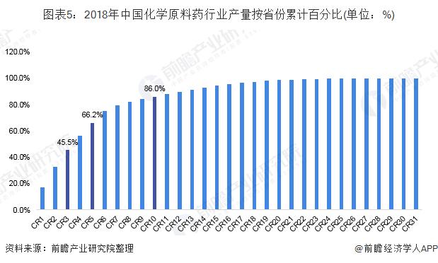 图表5:2018年中国化学原料药行业产量按省份累计百分比(单位:%)