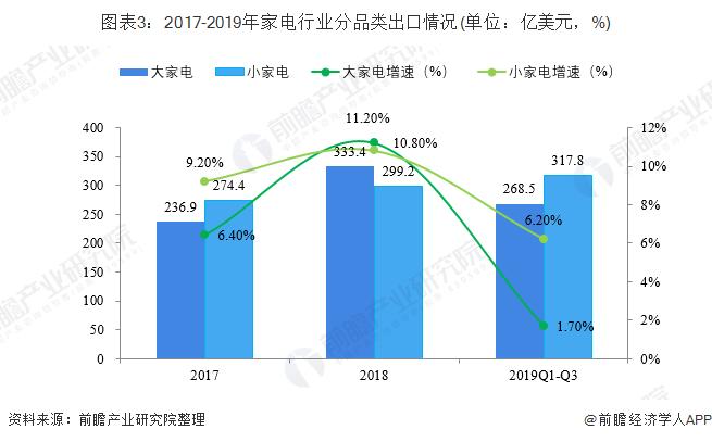图表3:2017-2019年家电行业分品类出口情况(单位:亿美元,%)