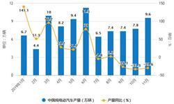 2019年前11月中国<em>新能源</em><em>汽车</em>行业市场分析:产销量均突破百万辆