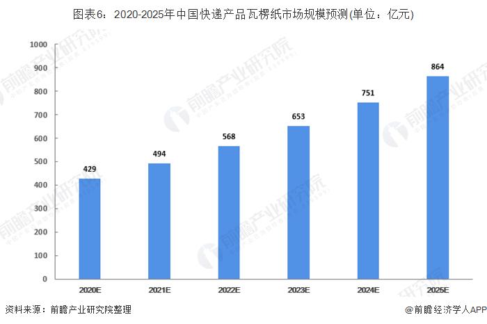 图表6:2020-2025年中国快递产品瓦楞纸市场规模预测(单位:亿元)