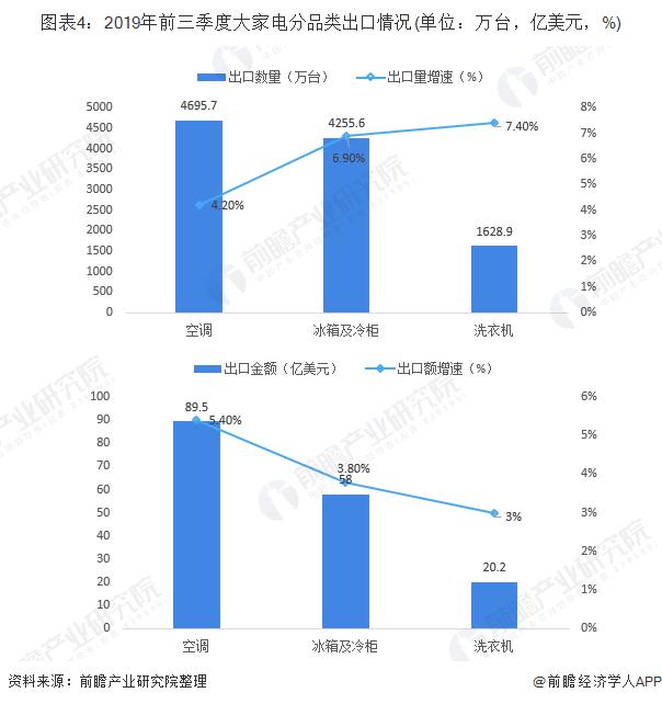 图表4:2019年前三季度大家电分品类出口情况(单位:万台,亿美元,%)