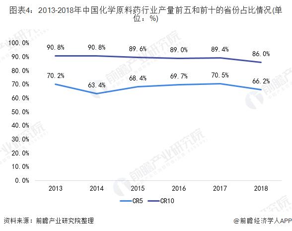 图表4:2013-2018年中国化学原料药行业产量前五和前十的省份占比情况(单位:%)