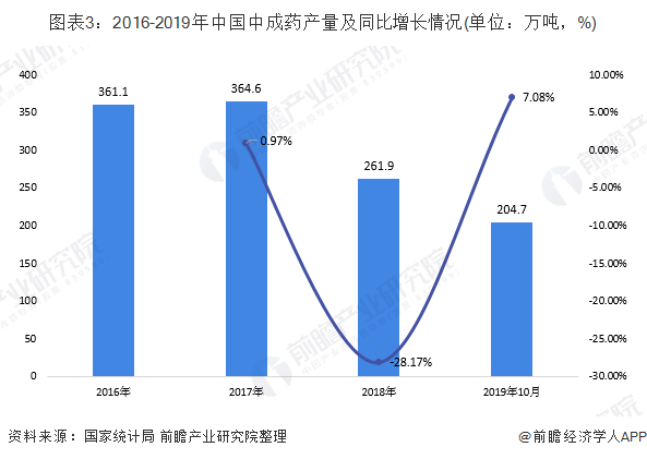 图表3:2016-2019年中国中成药产量及同比增长情况(单位:万吨,%)