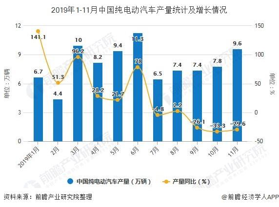 2019年1-11月中国纯电动汽车产量统计及增长情况