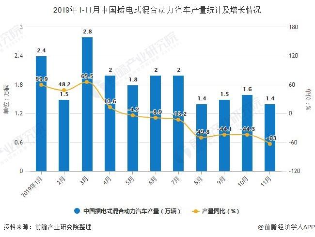 2019年1-11月中国插电式混合动力汽车产量统计及增长情况