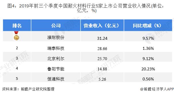 图4:2019年前三个季度中国耐火材料行业5家上市公司营业收入情况(单位:亿元,%)