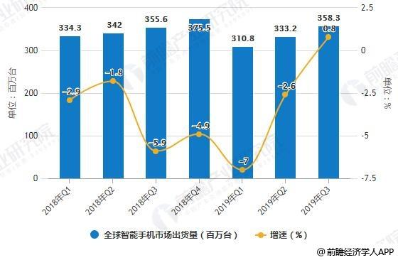 2018-2019年Q3全球智能手机市场出货量统计及增进情况