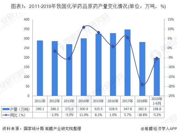 图表1:2011-2019年我国化学药品原药产量变化情况(单位:万吨,%)