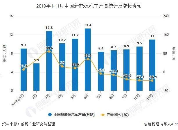 2019年1-11月中国新能源汽车产量统计及增长情况
