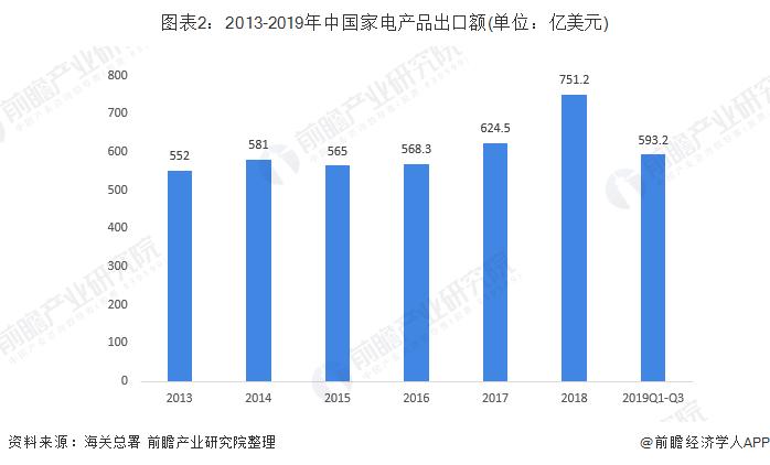 图表2:2013-2019年中国家电产品出口额(单位:亿美元)
