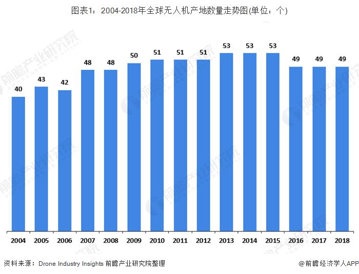 图表1:2004-2018年全球无人机产地数量走势图(单位:个)