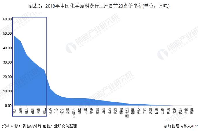 图表3:2018年中国化学原料药行业产量前20省份排名(单位:万吨)