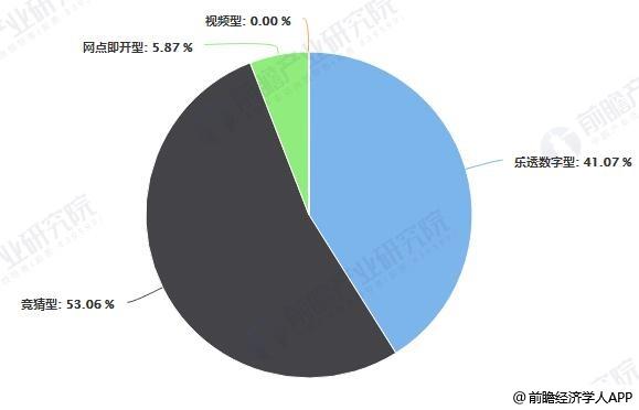 2019年前10月中国体育彩票细分产品结构分析情况