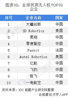 图表10:全球民用无人机TOP10企业