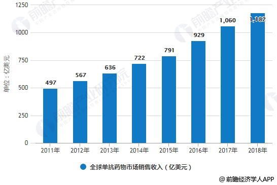 2011-2018年全球单抗药物市场销售收入统计情况