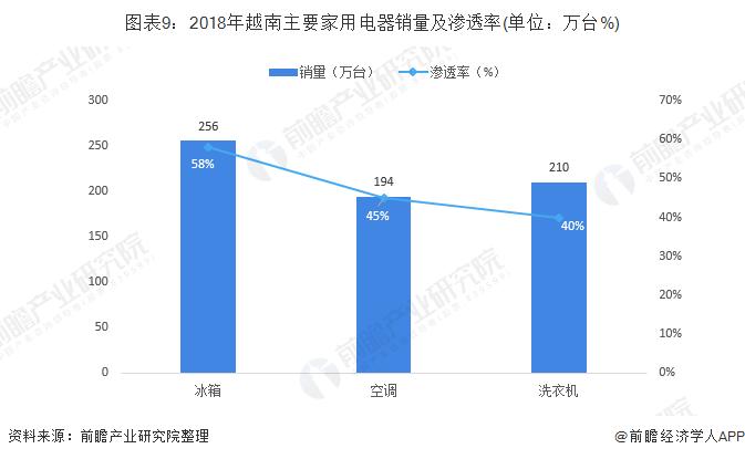 图表9:2018年越南主要家用电器销量及渗透率(单位:万台%)