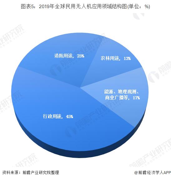 图表5:2019年全球民用无人机应用领域结构图(单位:%)