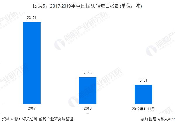 图表5:2017-2019年中国锰酸锂进口数量(单位:吨)