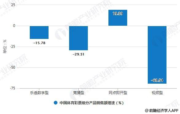 2019年前10月中国体育彩票细分产品销售额增速统计情况