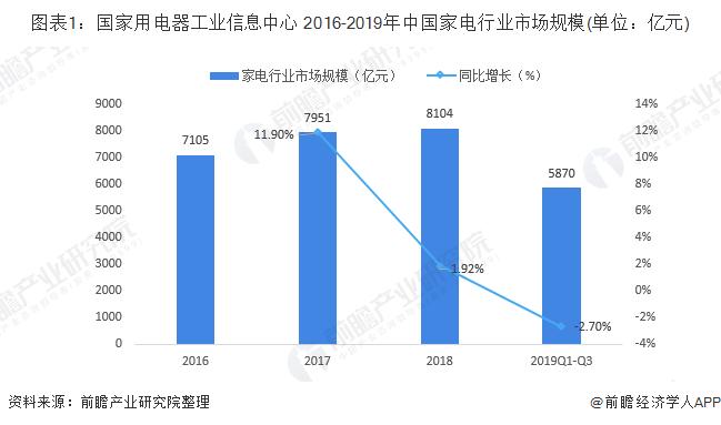图表1:国家用电器工业信息中心 2016-2019年中国家电行业市场规模(单位:亿元)