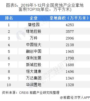 图表5:2019年1-12月全国房地产企业拿地面积TOP10(单位:万平方米)