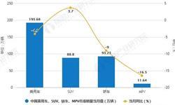 2019年前11月中国乘用车行业市场分析:<em>产销量</em>均超1900万辆 产销降幅将超10%