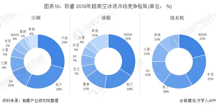 图表10:欧睿 2018年越南空冰洗市场竞争格局(单位: %)