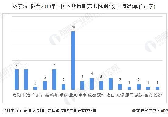 图表5:截至2018年中国区块链研究机构地区分布情况(单位:家)