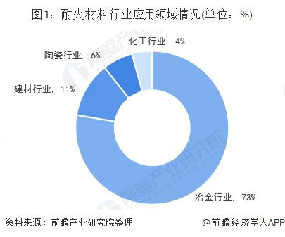 图1:耐火材料行业应用领域情况(单位:%)