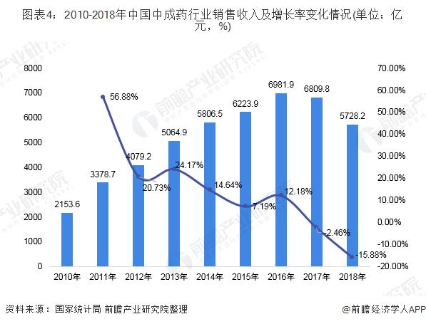 图表4:2010-2018年中国中成药行业销售收入及增长率变化情况(单位:亿元,%)